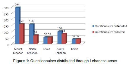 economics-and-management-sciences-Questionnaires