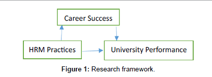 economics-and-management-sciences-Research-framework