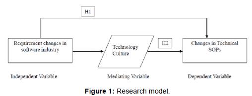economics-and-management-sciences-Research-model