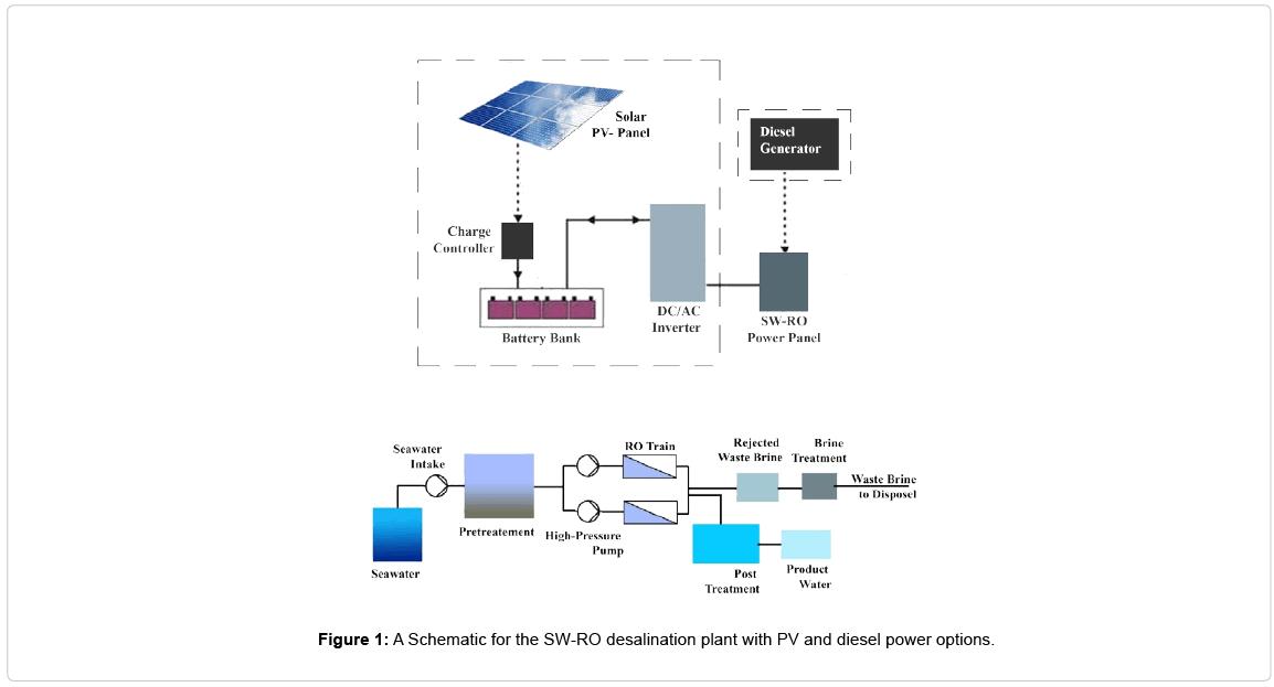 economics-and-management-sciences-SW-RO-desalination-plant