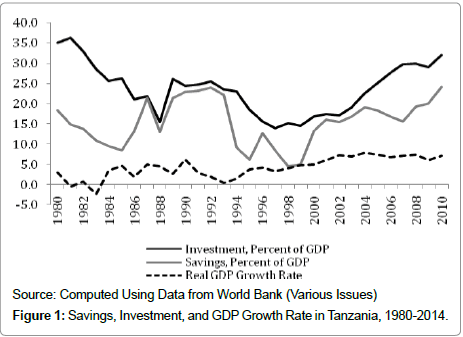 economics-and-management-sciences-Savings-Investment-GDP