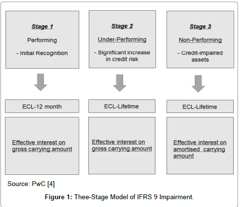 economics-and-management-sciences-Thee-Stage-Model