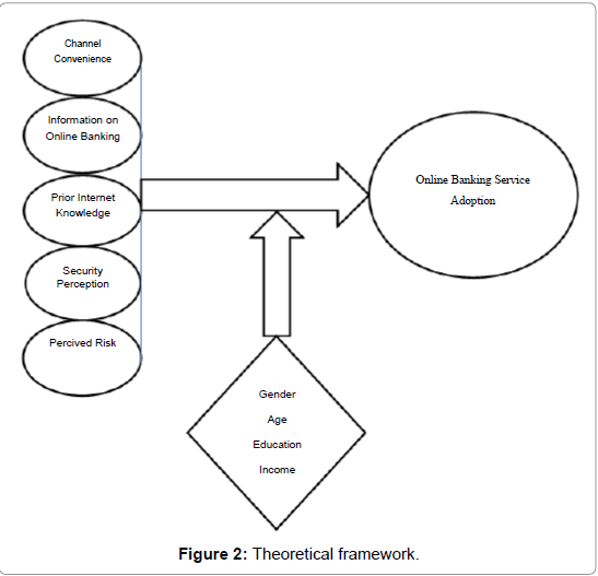 economics-and-management-sciences-Theoretical-framework