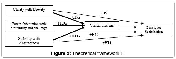 economics-and-management-sciences-Theoretical-framework-II