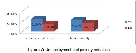 economics-and-management-sciences-Unemployment