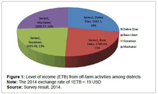 economics-and-management-sciences-activities-among-districts