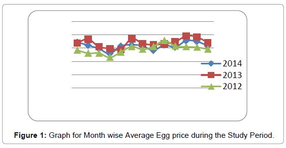 economics-and-management-sciences-average-egg-price