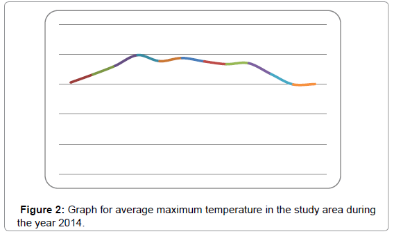 economics-and-management-sciences-average-maximum-temperature