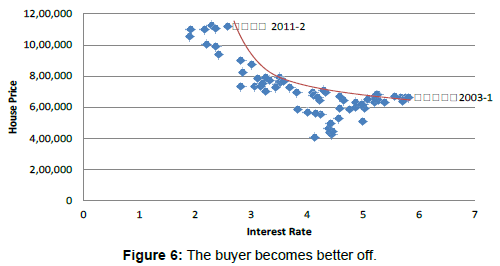 economics-and-management-sciences-buyer-becomes-better-off