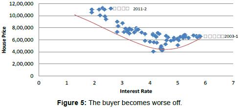 economics-and-management-sciences-buyer-worse-off