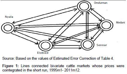 economics-and-management-sciences-cattle-markets