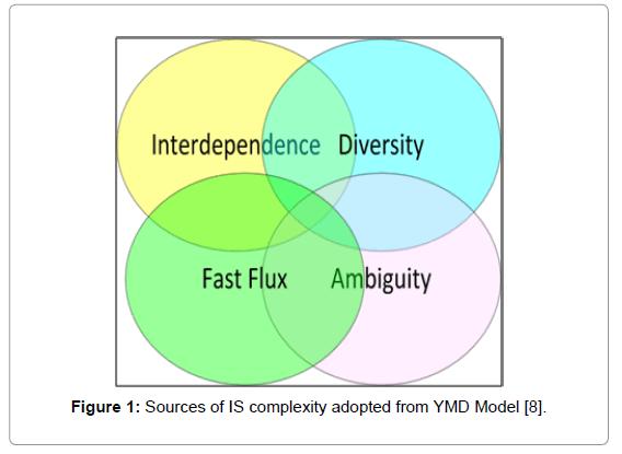 economics-and-management-sciences-complexity