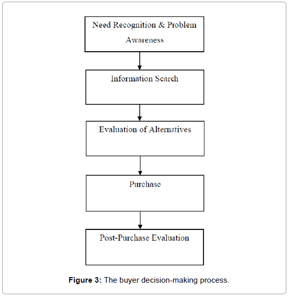 economics-and-management-sciences-decision-making