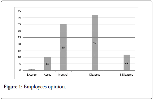 economics-and-management-sciences-employees-opinion
