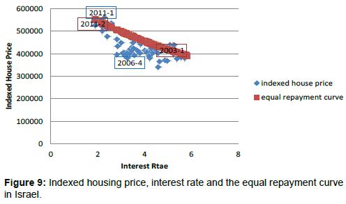 economics-and-management-sciences-equal-repayment-curve