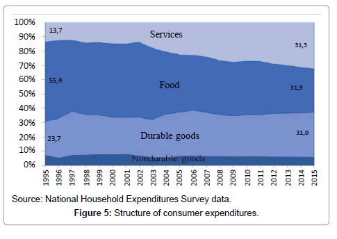 economics-and-management-sciences-expenditures