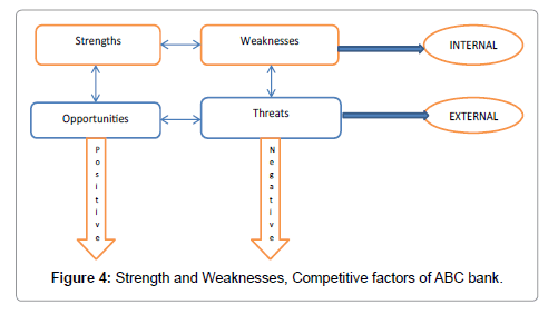 internal weakness and strength of walmart Strengths, weaknesses, opportunities and threats (swot) analysis is a strategy development tool that matches internal organizational strengths and weaknesses with external opportunities and threats so in war, the way is to avoid what is strong and to strike at what is weak.