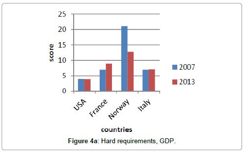 economics-and-management-sciences-hard-requirements-gdp