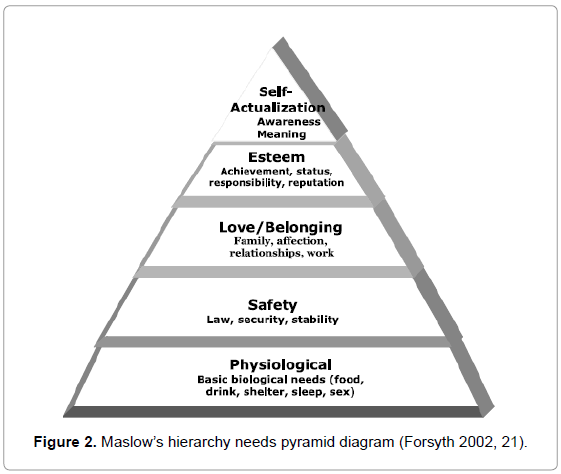economics-and-management-sciences-hierarchy-needs