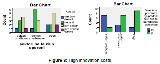 economics-and-management-sciences-innovation-costs