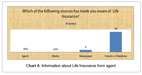 economics-and-management-sciences-insurance