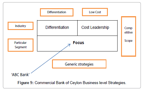 Strategic Analysis and Strategic Planning for Commercial
