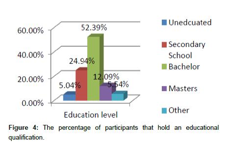 economics-and-management-sciences-percentage