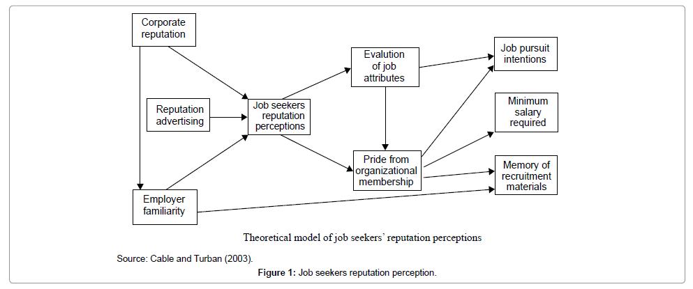 economics-and-management-sciences-perception