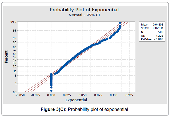 economics-and-management-sciences-probability-plot-exponential