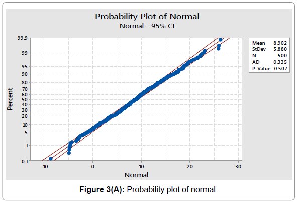 economics-and-management-sciences-probability-plot-normal