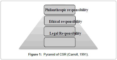 economics-and-management-sciences-pyramid-of-csr