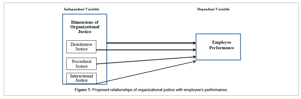 influence of employee relations on work performance The influence of socio-demographic factors on work performance among employees of government agriculture agencies in malaysia hayrol azril mohamed shaffril.