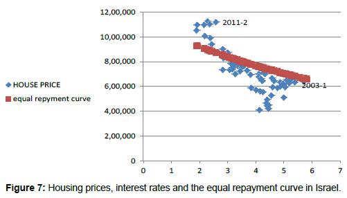 economics-and-management-sciences-repayment-curve