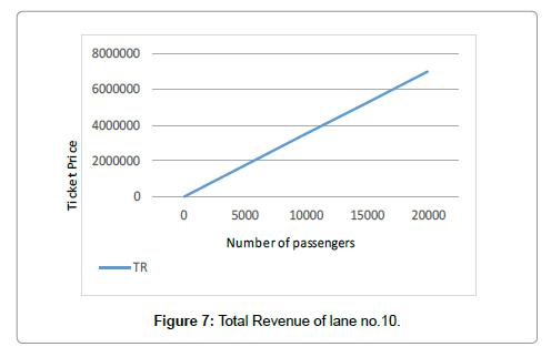 economics-and-management-sciences-revenue