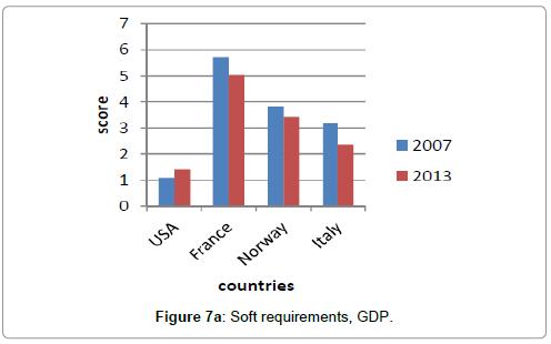 economics-and-management-sciences-soft-requirements-gdp
