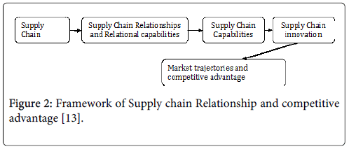 economics-and-management-sciences-supply-chain-relationship