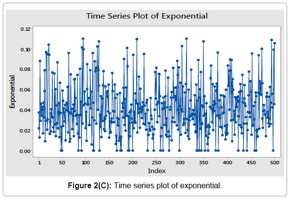economics-and-management-sciences-time-series-plot-exponential