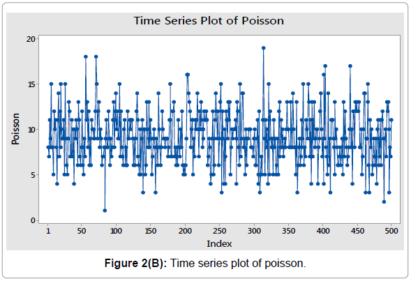 economics-and-management-sciences-time-series-plot-poisson
