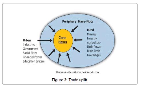 core periphery pattern