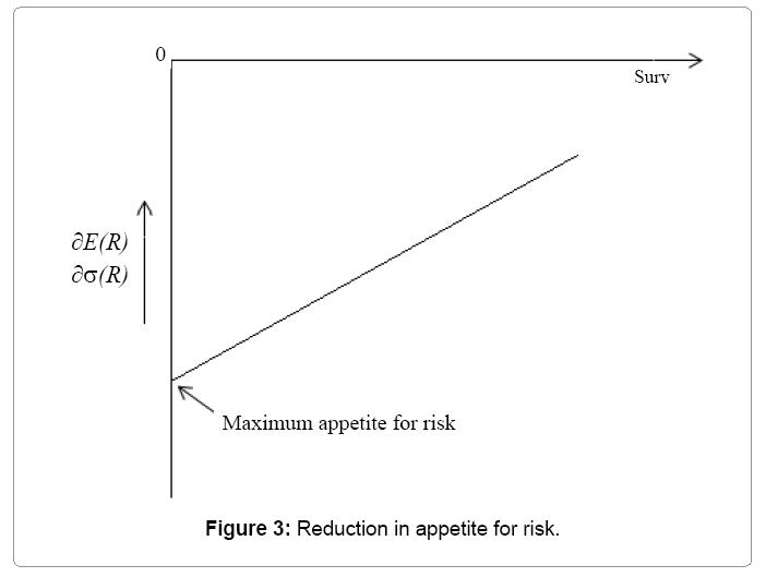 economics-management-appetite-for-risk
