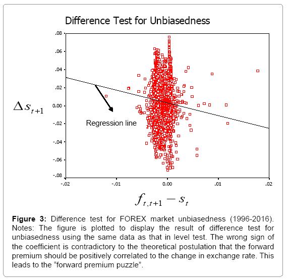 economics-management-difference-test-forex