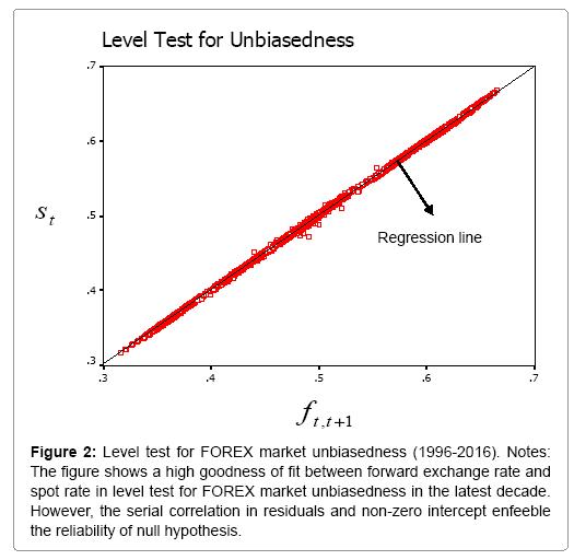 Форекс логарифм forex dnt