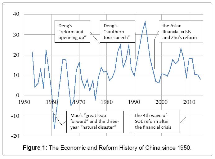 economics-management-reform-history-china