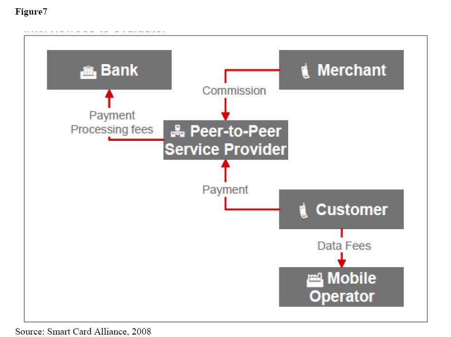 Mobile Money Services in Nigeria: An inquiry of existing