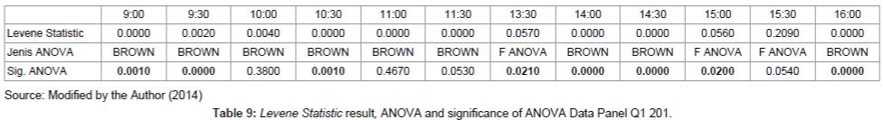 economics-management-sciences-ANOVA-Data-Panel