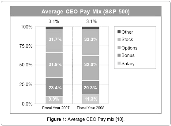 economics-management-sciences-Average-CEO-Pay-mix