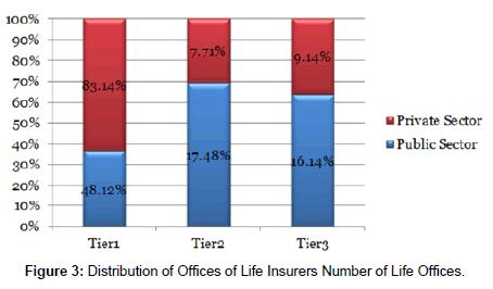 economics-management-sciences-Distribution-Offices-Life-Insurers