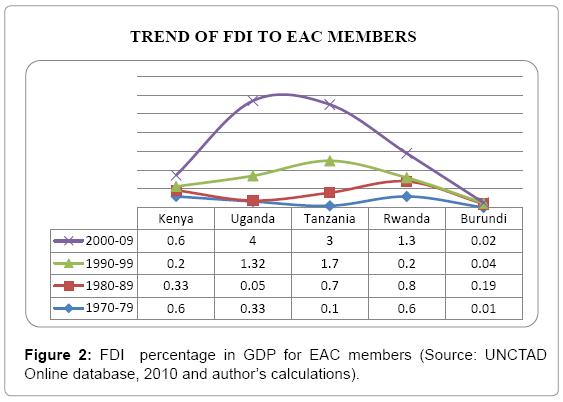 economics-management-sciences-FDI-percentage-GDP-EAC