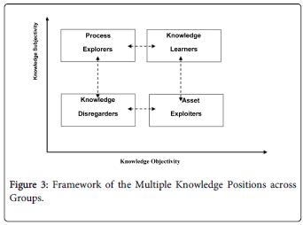 economics-management-sciences-Framework-Multiple-Positions-Groups