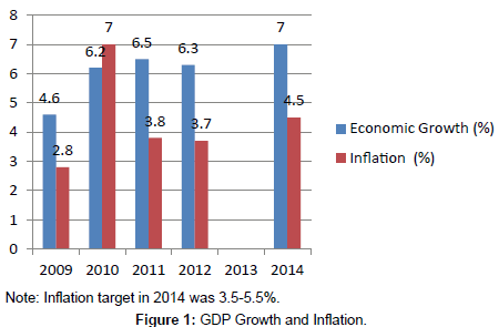 research articles on inflation and economic growth Economic growth, despite the bank of ghana's practice of inflation  this article  adds to existing literature by exploring some of the major.
